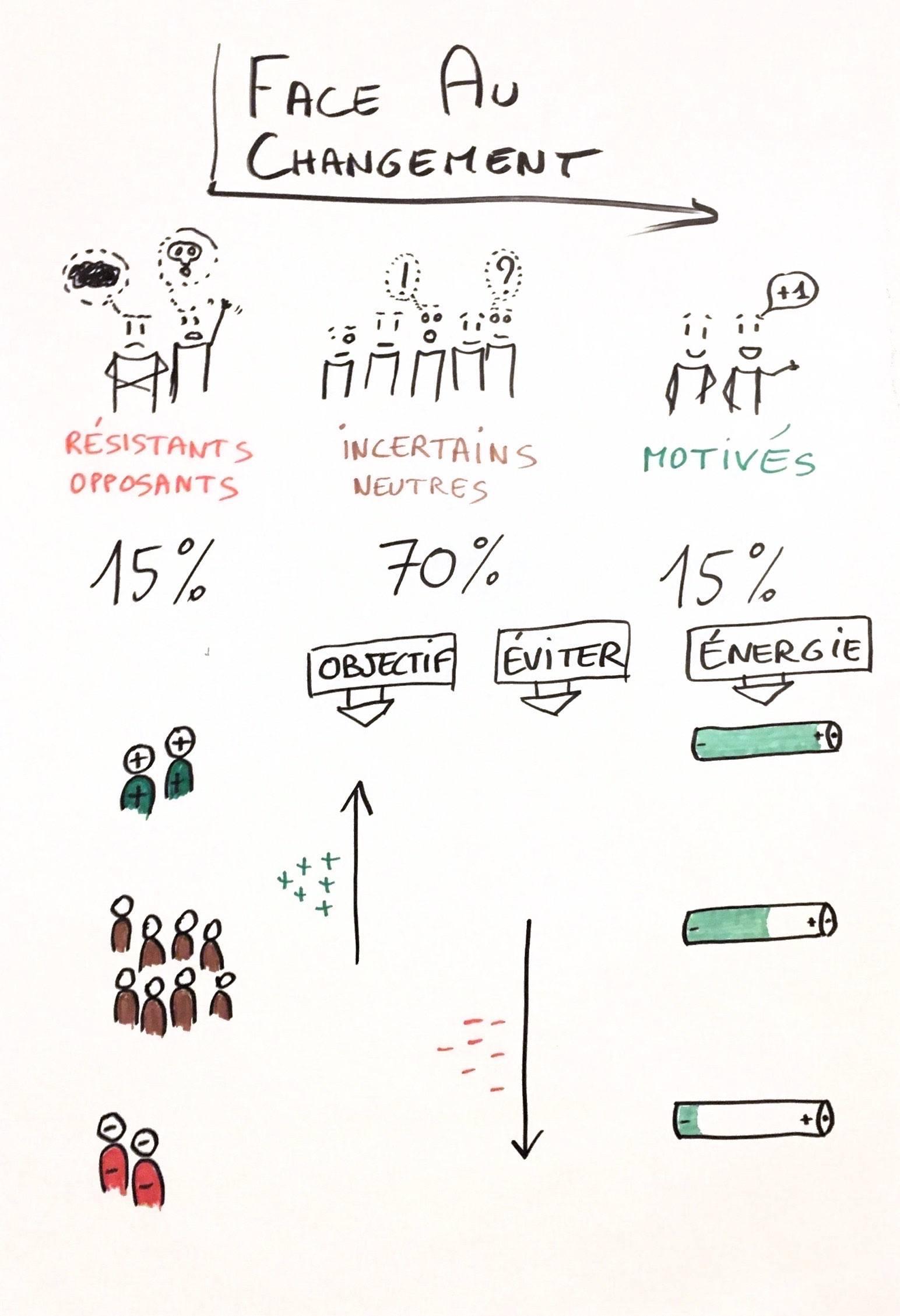 Infographie : les réactions face au changement, où mobiliser son énergie