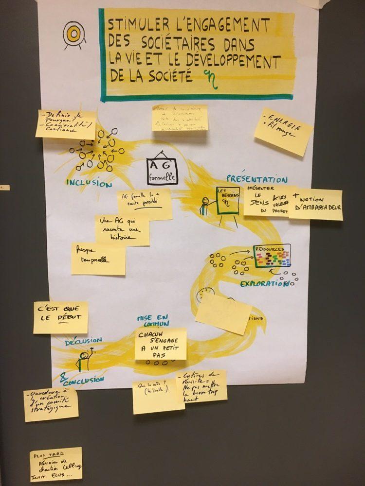 Construction collective d'une démarche en facilitation visuelle